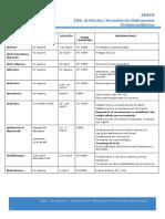 Dilución y Reconstitución Medicamentos Pacientes Pediatricos