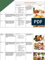 Alimentos hidrosolubles