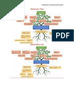 arbol causa efecto medios fines.pdf