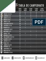 Tabla de Campeonato Senna