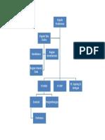 struktur organisasi puskesmas.docx