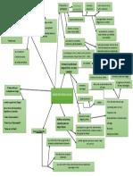 Mapa Mental Bases Epistemologicas