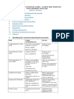 Checklist of Potential Risks Goods and Services Procurement Process