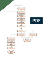 Diagrama de Flujo de Manteca de Cacao