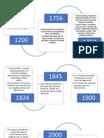 Historia Del Cemento MUNDO