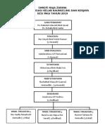 Carta Organisasi Kelab Kaunseling Dan Kerjaya