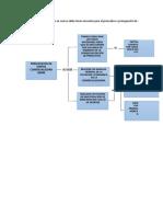 Mapa Conceptual Presupuesto Actividad 1