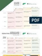 ANA World Class Marketing Org Maturity Model