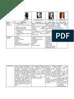 239968836 Cuadro Comparativo Modelo Psicodinamico Docx