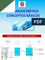 Resumen Clase 2. TM. Farmacocinetica