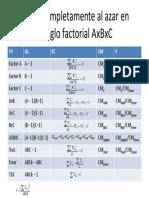 completamente al azar en arreglo factorial AXBXC