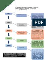 3.2 Esquema de proceso de reclutamiento y selección.docx