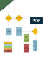Tugas 5. Selectio Process Flow.xlsx