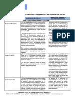 Actualizacion Agenda Regulatoria 2019 Directiva Presidencial 07 2018