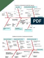 diagrama cauza modele.doc