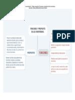 Mapa Conceptual FUNCIONES_Y_PROPÓSITO_DE_LOS_INVENTARIOS.