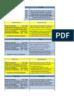 Tabela de Teste MTU