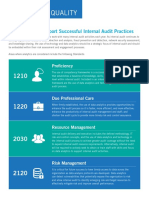 Data Analytics Support Successful Internal Audit Practices