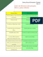 Cuadro comparativo de diferencias entre principios bíblicos y pautas culturales.docx