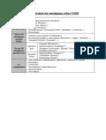 Classification des antalgiques selon l'OMS.pdf