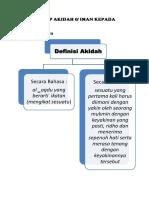 Peta Konsep Akidah & Iman Kpd Allah