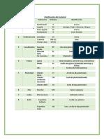Clasificación Del Material RESULTADOS