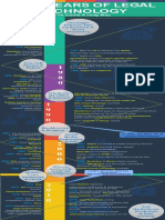 Legal Tech Timeline V02