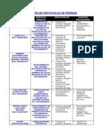 Relación de Protocolos de Pruebas