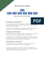 Clasificación y tipos de investigación.docx