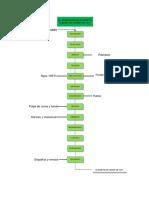 diagramas Naggets de Cuy