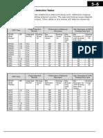 WJ200 Dynamic Braking Selection Table
