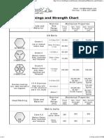 Bolt Grade Marking and Strength Chart