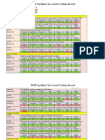 Council Voting Record