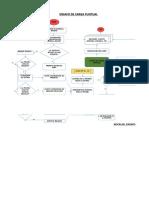 Avance Diagrama de Flujo - Carga Puntual