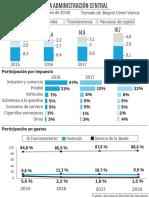 Inversión Bogotá