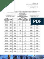 Capacidad Corriente de conductores .pdf