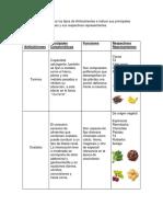 Diego Antinutrientes