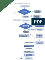 Diagrama de Flujo Plan de Formacion Act 8