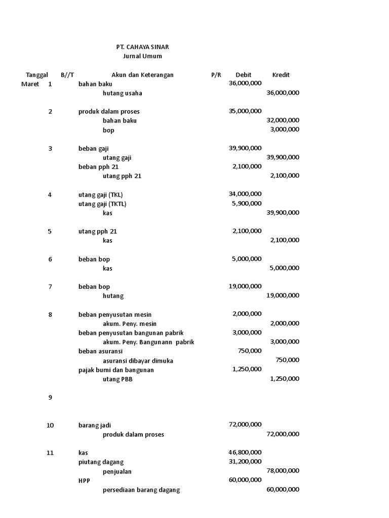 Praktikum Akuntansi Biaya