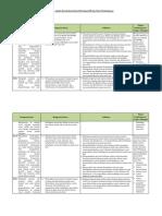 6. Analisis Keterkaitan KI Dan KD Dengan IPK Dan Materi Pembelajaran