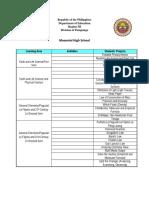 Activities Per Semester