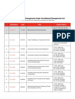 Declared National Emergencies under the National Emergencies Act