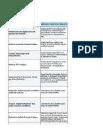 Reservoir Analysis Plan