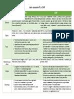 Cuadro Comparativo de ITIL Y COBIT