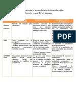 CUADROCOMPARATIVOPERSONALIDASYSERDESARROLLO HUMANO.docx