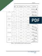 Resumen perfiles hidráulica