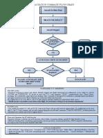 Briefing & Evac Proc
