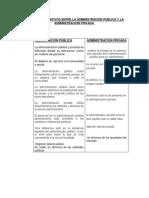 Cuadro Comprativos Entre La Administracion Pública y La Administracion Privada