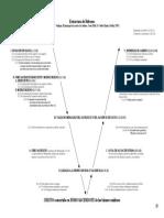 Estructura de Hb