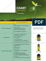 superthrive-dosage-chart.pdf